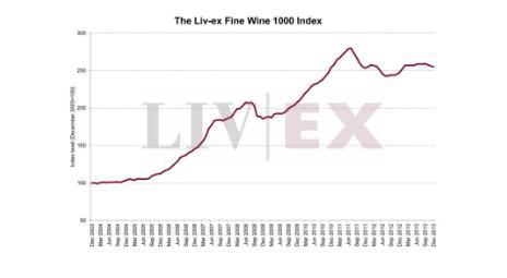 意大利精品葡萄酒Liv-ex指数暂停上升