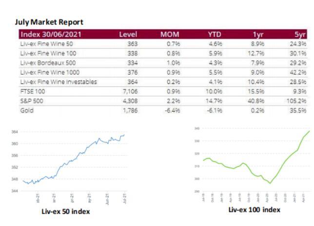 Liv-ex公布7月份葡萄酒市场报告