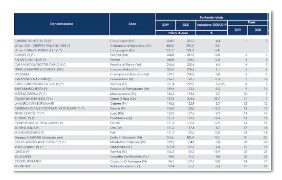 《2020财年意大利葡萄酒企业营收及财务状况》报告公布