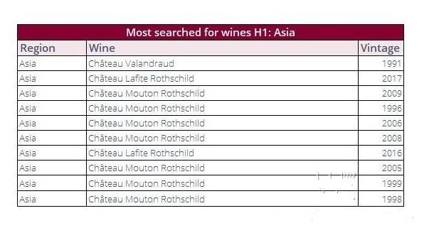 Liv-ex 2021年最高交易量葡萄酒仍是波尔多