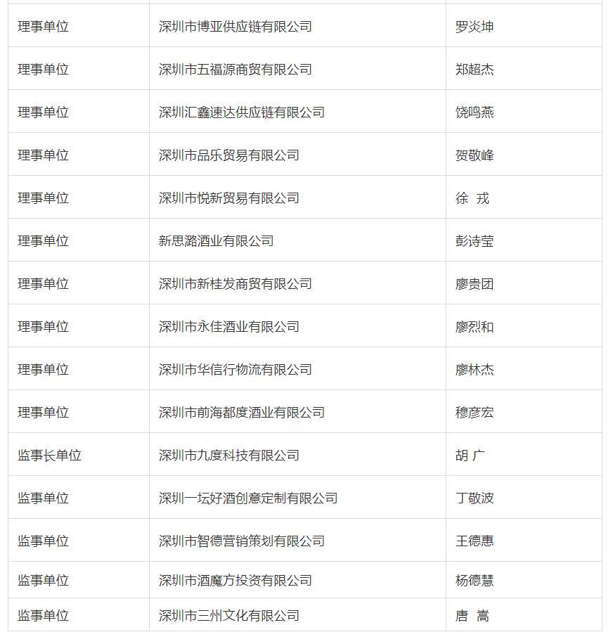 重磅   深圳市葡萄酒行业协会换届:武运平连任会长(附完整理事会名单)
