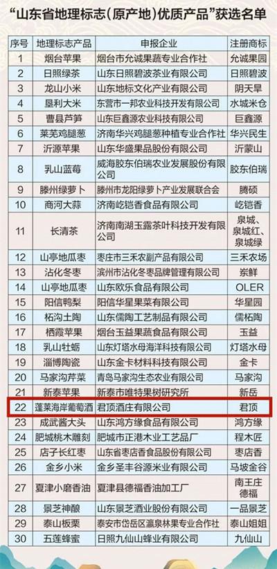 """蓬莱海岸葡萄酒入选""""山东省地理标志(原产地)优质产品"""""""